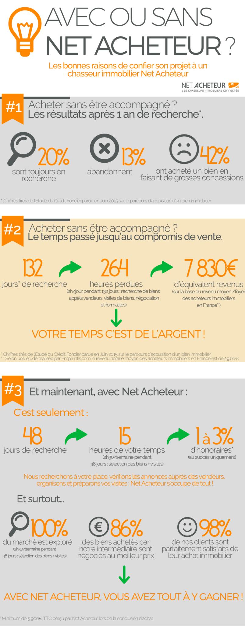 infographie avantages d'un chasseur immobilier